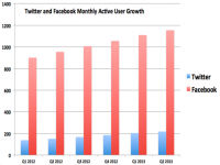 Why Twitter isn't like Facebook