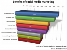 How People Use Social Media to Grow and Promote Their Businesses